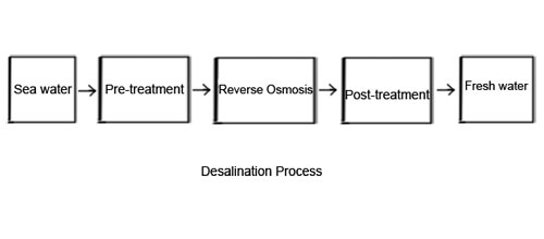 Water desalination process